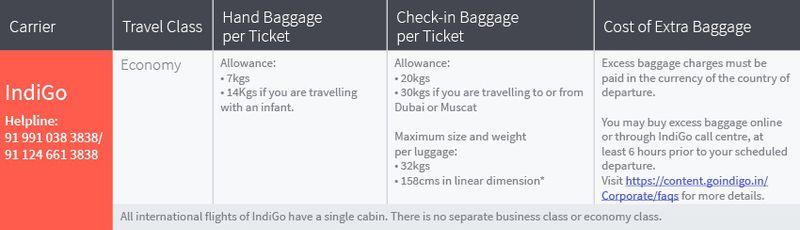 Baggage allowance on all international flights of IndiGo