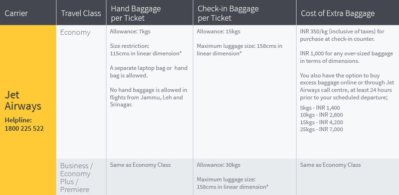 Baggage allowance on all domestic flights of Jet Airways