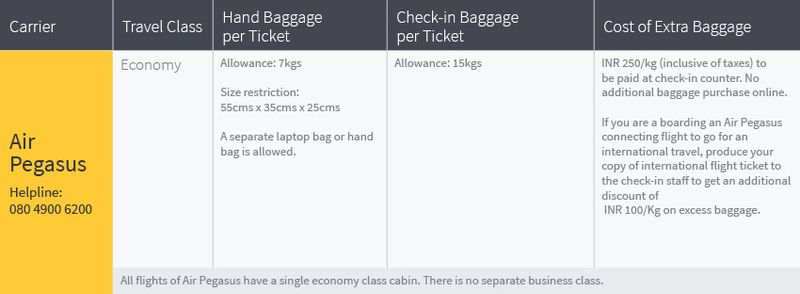 Baggage allowance on Air Pegasus