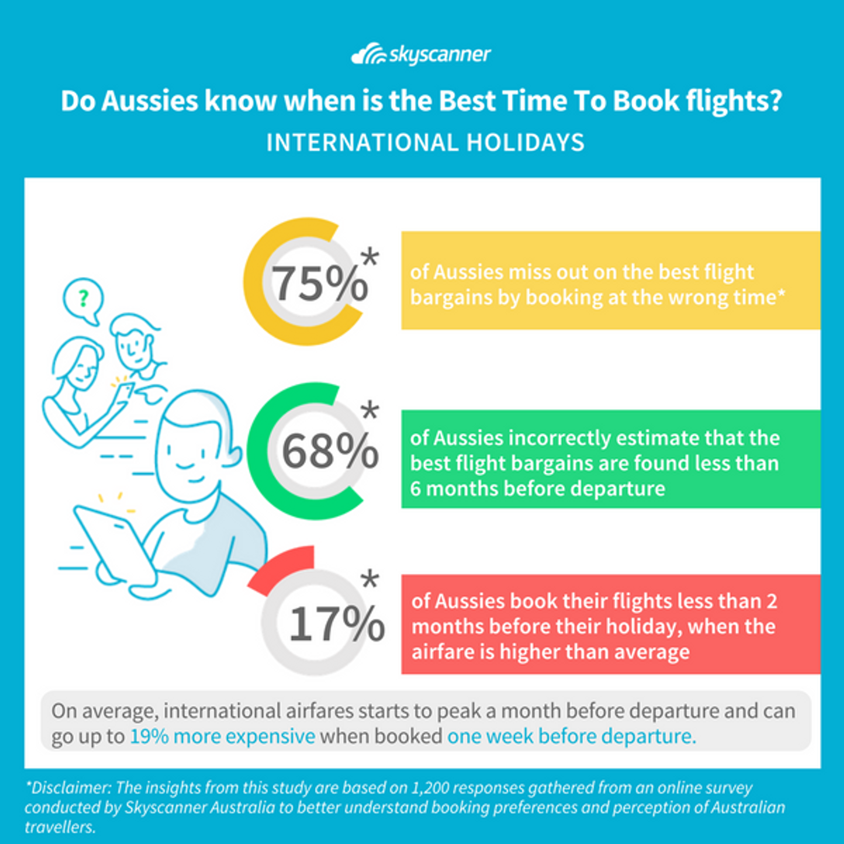 Best Time To Book International