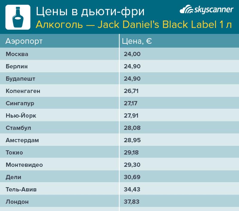Цены виски Jack Daniel's в разных аэропортах мира