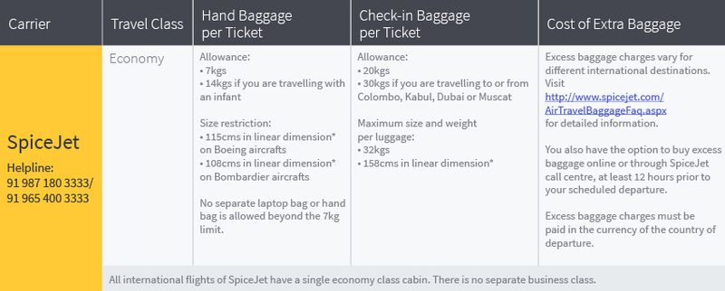 Baggage allowance on all international flights of SpiceJet