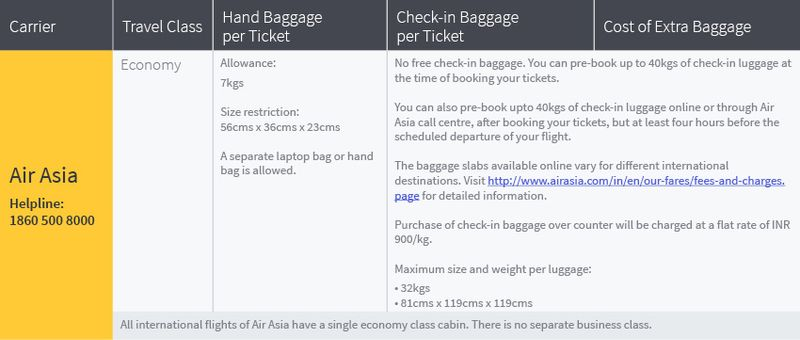 Baggage allowance on all international flights of Air Asia