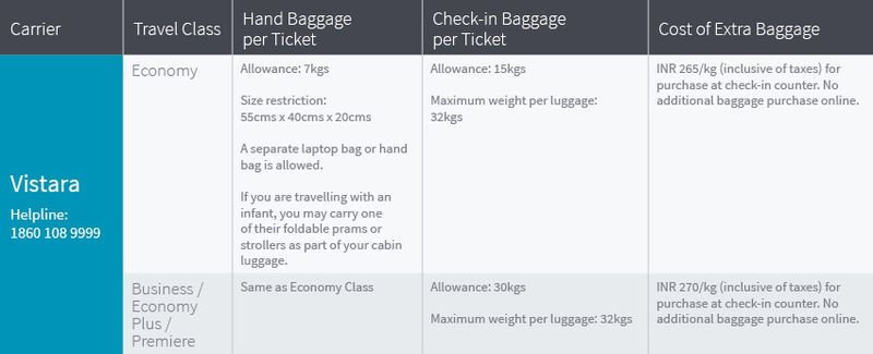 Baggage allowance on Vistara flights