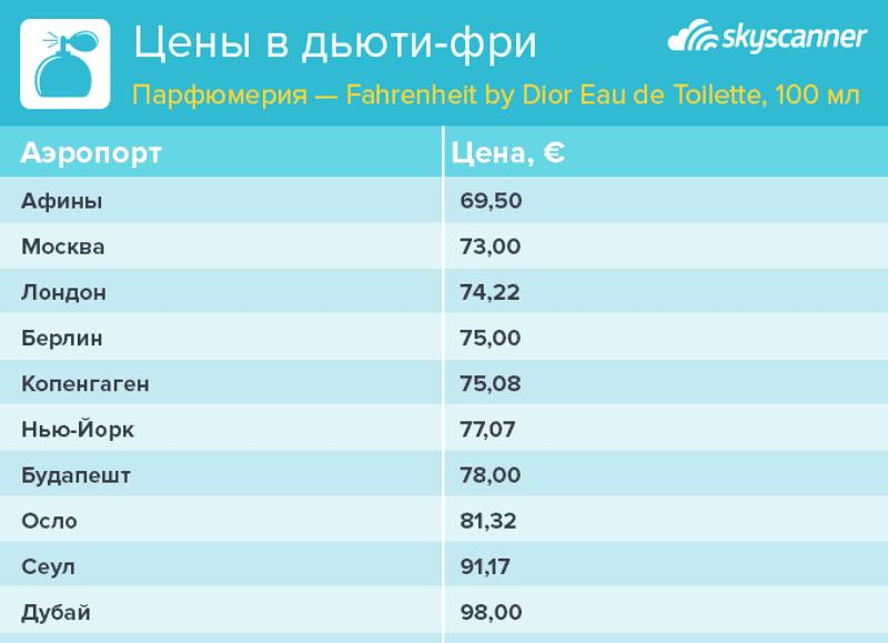 Сколько стоит туалетная вода Fahrenheit в разных аэропортах мира