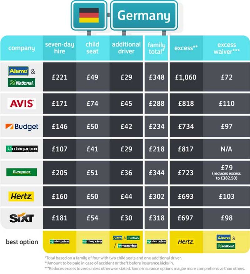 Cost of car hire in Germany
