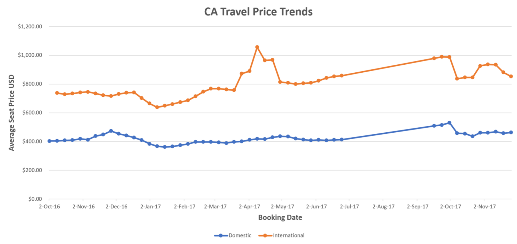 Canada Boxing Day Travel Price Trends
