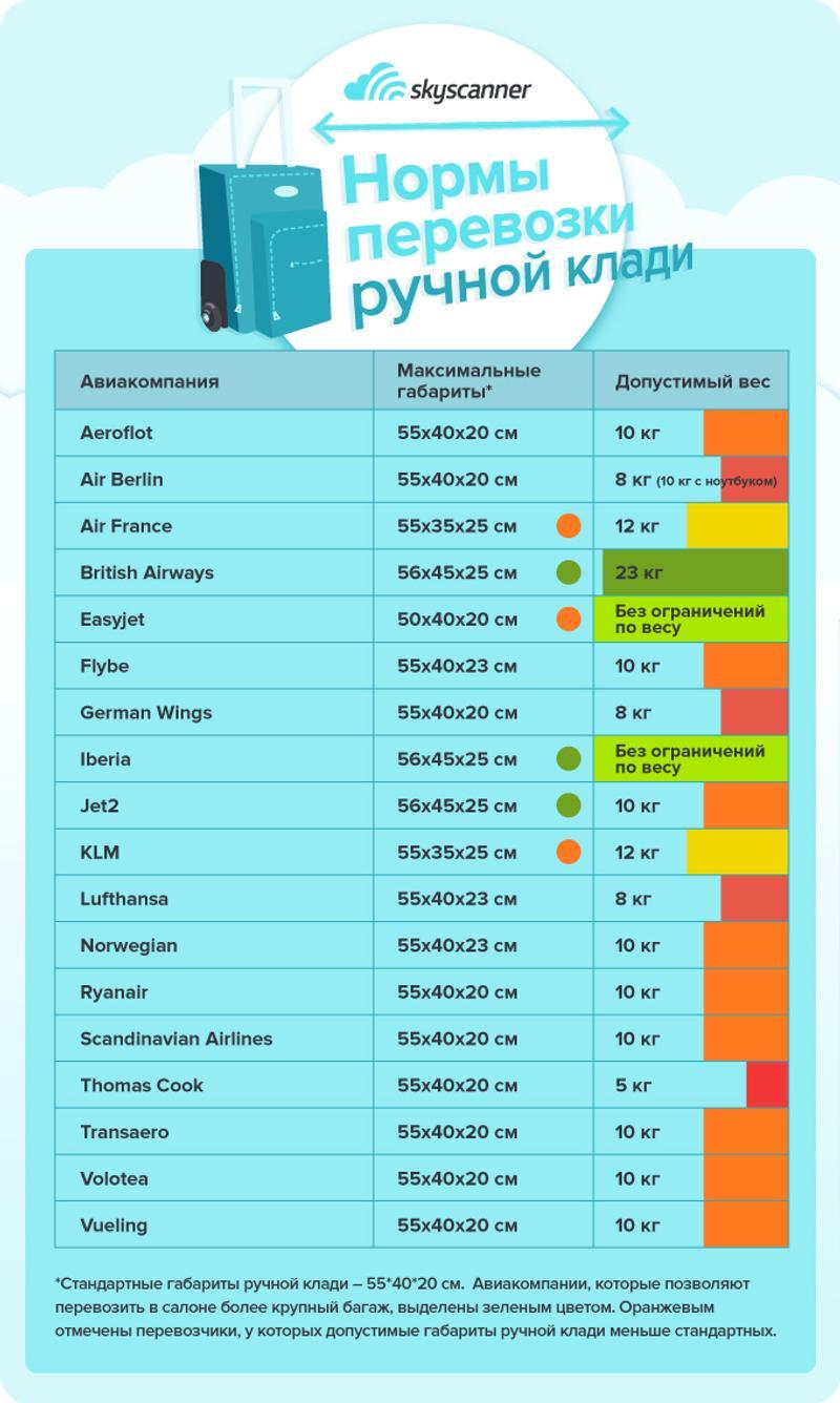 Ручная кладь в самолетах 18 авиакомпаний – максимальный вес и размер багажа, который можно брать на борт.