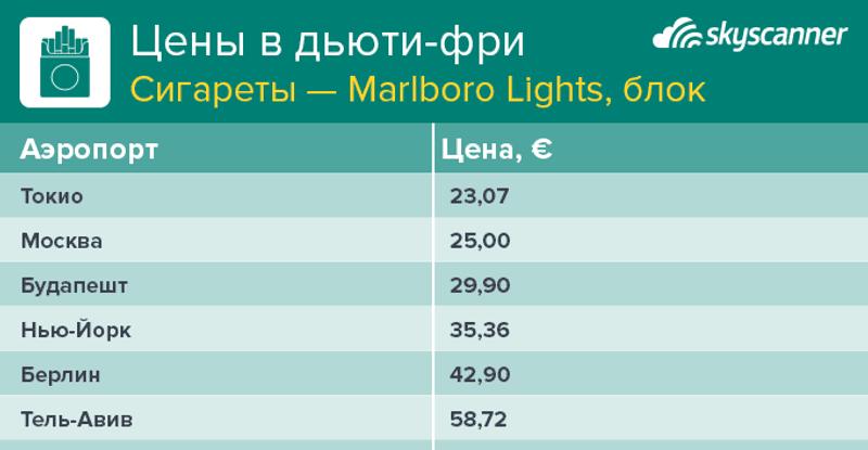 Сколько стоит блок Marlboro Gold в разных аэропортах мира
