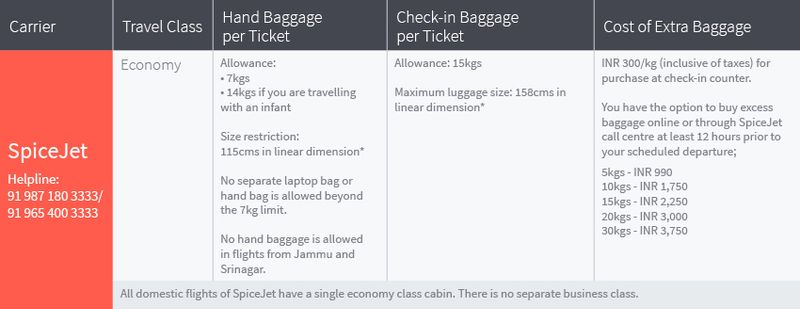 Baggage allowance on all domestic flights of SpiceJet