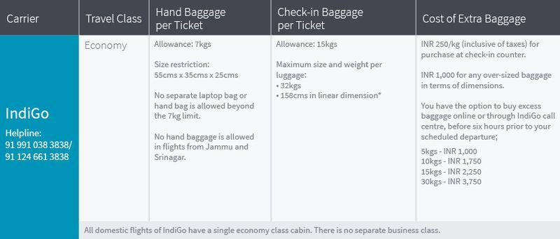 Baggage allowance on all domestic flights of IndiGo