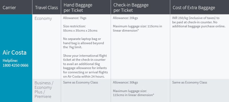 Baggage allowance on Air Costa