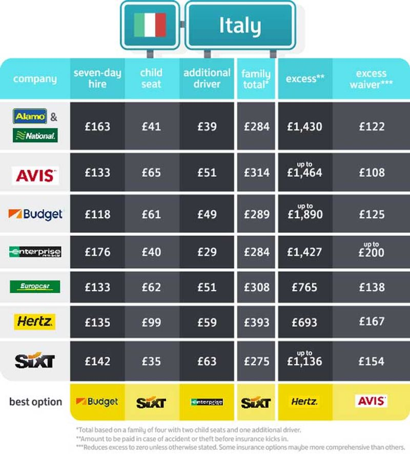 Cost to hire a car in Italy
