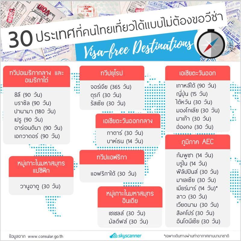 อินโฟกราฟฟิก 30 ประเทศที่คนไทยไปเที่ยวได้ ไม่ต้องขอวีซ่า!