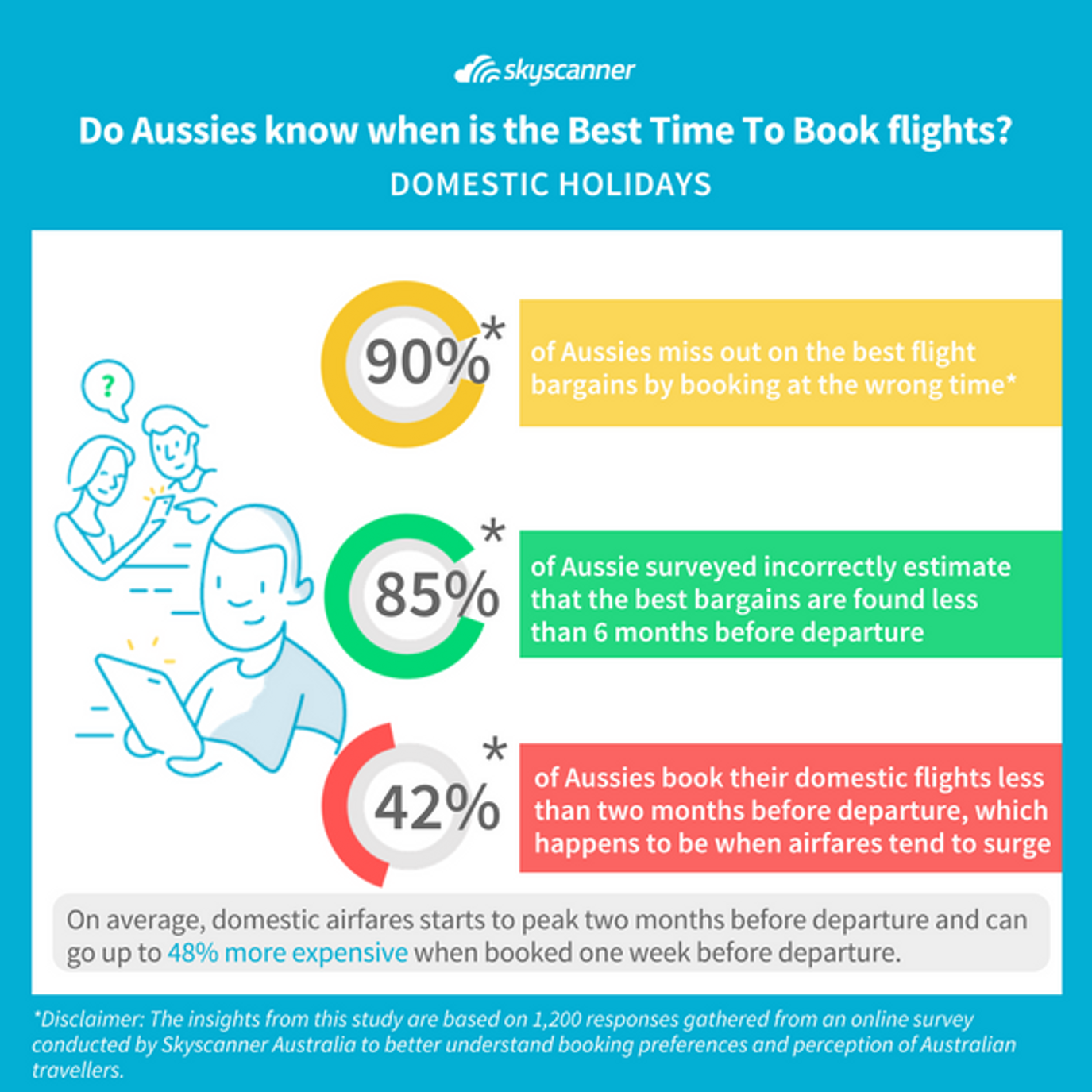 Best Time to Book Domestic