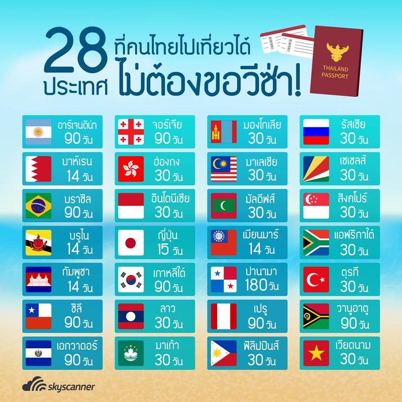 อินโฟกราฟฟิก 28 ประเทศที่คนไทยไปเที่ยวได้ ไม่ต้องขอวีซ่า!