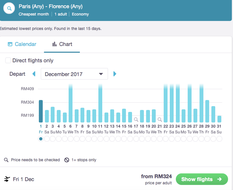 The chart containing the cheapest dates of the month to fly