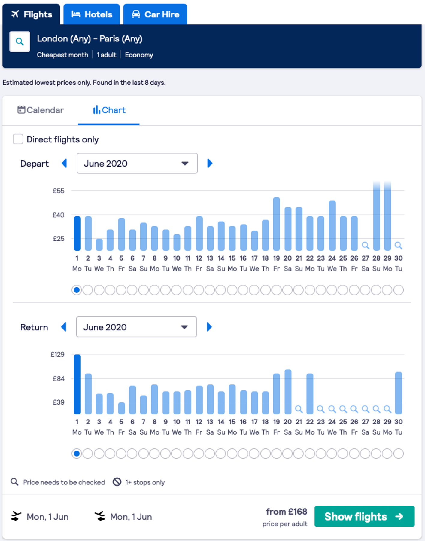 Easy to see data for last minute hotel deals