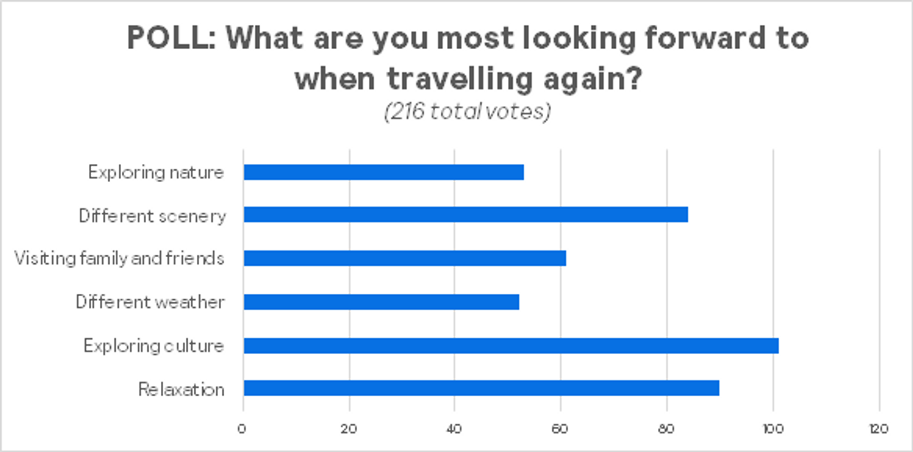 poll graphic showing what people are looking forward to when traveling again