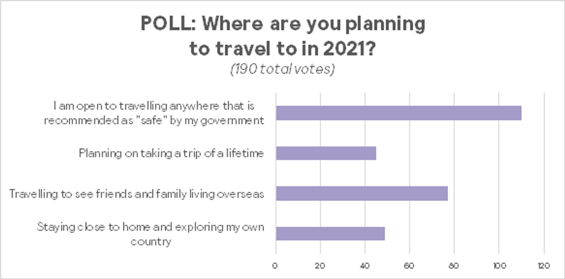 Poll showing results about where they plan to travel in 2021