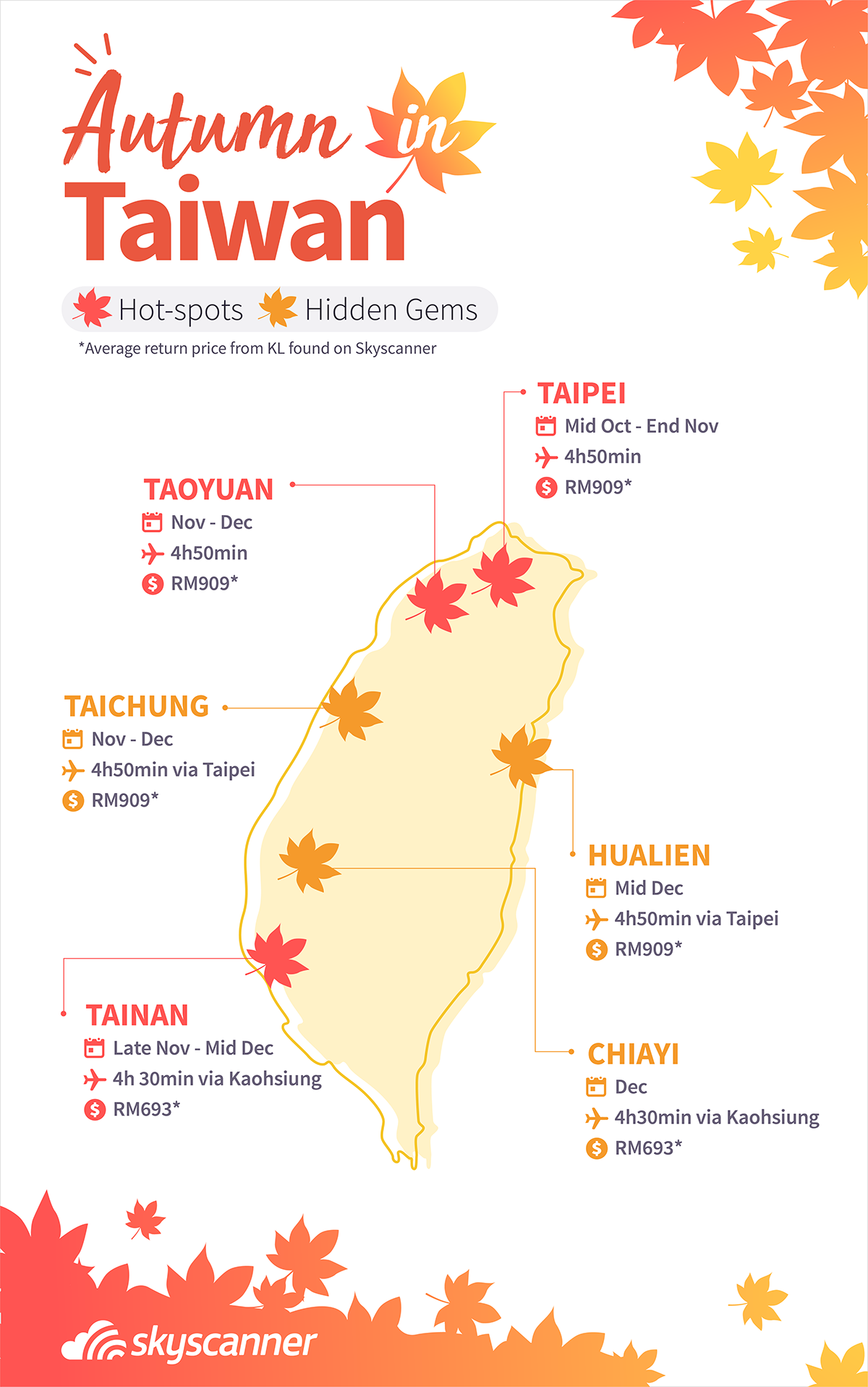 Autumn in Taiwan leaves prediction
