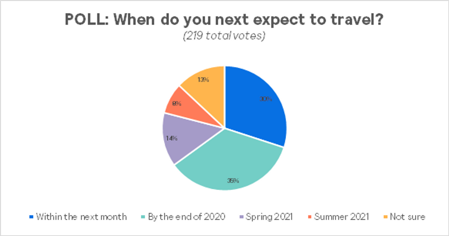 Piechart showing participant poll results when think they expect to travel